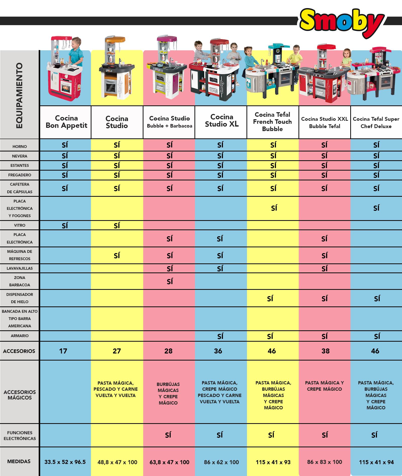 cocinas de juguete tabla comparativa
